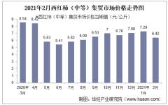 2021年2月西红柿(中等)集贸市场价格走势及增速分析
