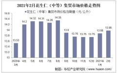 2021年2月花生仁(中等)集贸市场价格走势及增速分析
