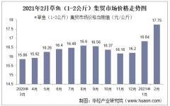 2021年2月草鱼(1-2公斤)集贸市场价格走势及增速分析