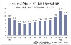 2021年2月菜椒(中等)集贸市场价格走势及增速分析