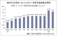 2021年2月带鱼(0.5-1公斤)集贸市场价格走势及增速分析