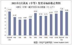 2021年2月黄瓜(中等)集贸市场价格走势及增速分析