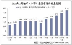 2021年2月籼米(中等)集贸市场价格走势及增速分析
