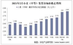 2021年2月小麦(中等)集贸市场价格走势及增速分析