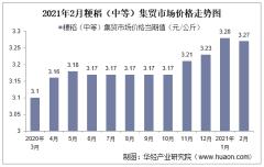 2021年2月粳稻(中等)集贸市场价格走势及增速分析