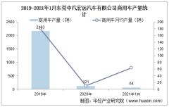2021年1月东莞中汽宏远汽车有限公司商用车产量及销量统计分析