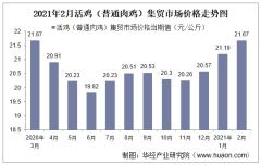 2021年2月活鸡(普通肉鸡)集贸市场价格走势及增速分析