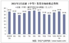 2021年2月活猪(中等)集贸市场价格走势及增速分析