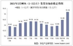 2021年2月鲤鱼(1-2公斤)集贸市场价格走势及增速分析