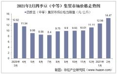 2021年2月四季豆(中等)集贸市场价格走势及增速分析