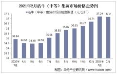 2021年2月活牛(中等)集贸市场价格走势及增速分析