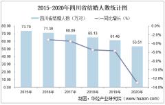 2015-2020年四川省结婚人数和离婚人数统计分析