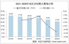 2015-2020年重庆市结婚人数和离婚人数统计分析