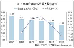 2015-2020年山西省结婚人数和离婚人数统计分析