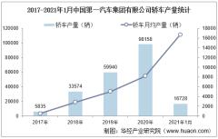 2021年1月中国第一汽车集团有限公司轿车产量、销量及产销差额统计分析