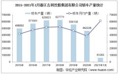 2021年1月浙江吉利控股集团有限公司轿车产量、销量及产销差额统计分析