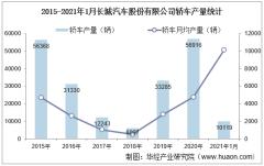 2021年1月长城汽车股份有限公司轿车产量、销量及产销差额统计分析