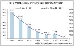 2021年1月重庆长安铃木汽车有限公司轿车产量、销量及产销差额统计分析