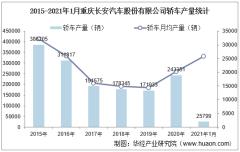 2021年1月重庆长安汽车股份有限公司轿车产量、销量及产销差额统计分析