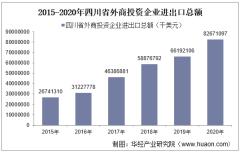 2015-2020年四川省外商投资企业进出口总额及各企业类型进出口情况统计