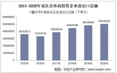 2015-2020年重庆市外商投资企业进出口总额及各企业类型进出口情况统计