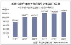 2015-2020年山西省外商投资企业进出口总额及各企业类型进出口情况统计