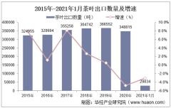 2021年1月茶叶出口数量、出口金额及出口均价统计