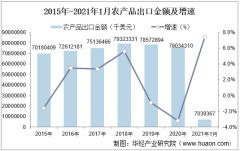 2021年1月农产品出口金额情况统计分析