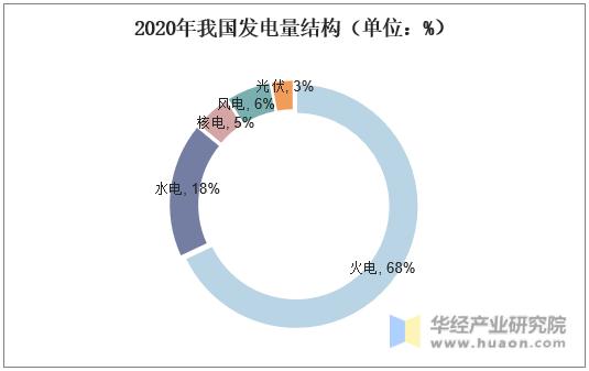 2020年我国发电量结构(单位:%)