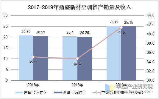 2017-2019年鼎盛新材空调箔产销量及收入