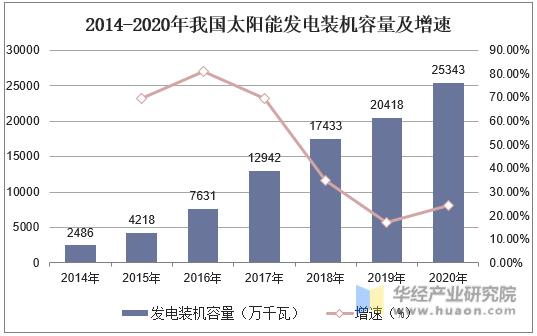 2014-2020年我国太阳能发电装机容量及增速
