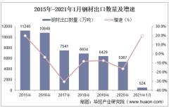 2021年1月钢材出口数量、出口金额及出口均价统计