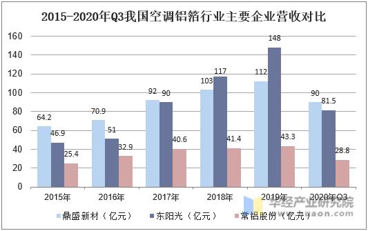 2015-2020年Q3我国空调铝箔行业主要企业营收对比