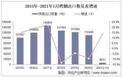 2021年1月烤烟出口数量、出口金额及出口均价统计