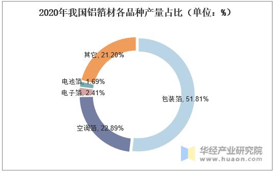 2020年我国铝箔材各品种产量占比(单位:%)