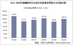2015-2020年新疆维吾尔自治区民政事业支出、民政机构数量、社会救助及儿童收养情况