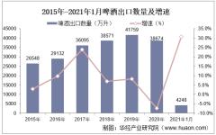 2021年1月啤酒出口数量、出口金额及出口均价统计