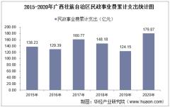 2015-2020年广西壮族自治区民政事业支出、民政机构数量、社会救助及儿童收养情况