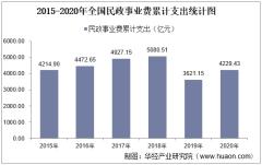 2015-2020年全国民政事业支出、民政机构数量、社会救助及儿童收养情况