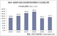 2015-2020年重庆市民政事业支出、民政机构数量、社会救助及儿童收养情况