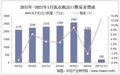 2021年1月洗衣机出口数量、出口金额及出口均价统计