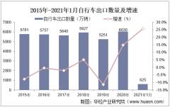 2021年1月自行车出口数量、出口金额及出口均价统计