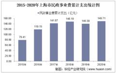 2015-2020年上海市民政事业支出、民政机构数量、社会救助及儿童收养情况