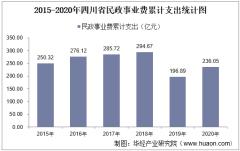 2015-2020年四川省民政事业支出、民政机构数量、社会救助及儿童收养情况