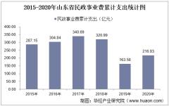 2015-2020年山东省民政事业支出、民政机构数量、社会救助及儿童收养情况