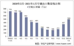 2021年1月空调出口数量、出口金额及出口均价统计