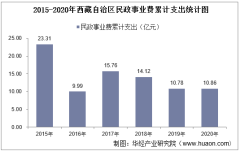 2015-2020年西藏自治区民政事业支出、民政机构数量、社会救助及儿童收养情况