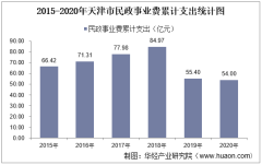 2015-2020年天津市民政事业支出、民政机构数量、社会救助及儿童收养情况