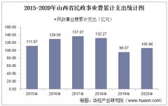 2015-2020年山西省民政事业支出、民政机构数量、社会救助及儿童收养情况