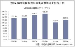 2015-2020年陕西省民政事业支出、民政机构数量、社会救助及儿童收养情况